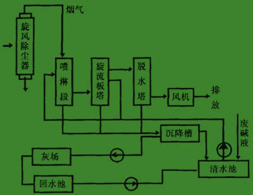 烟气脱硫设备工艺流程