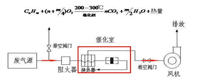 催化燃烧废气处理设备工艺介绍