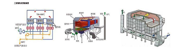 废气处理设备工艺图
